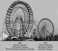 The world's first Ferris Wheel was built for the Fair, as a way to outshine the Parisian World's Fair's industrial marvel: The Eiffel Tower. This shows the dimensions of the (huge) original Ferris Wheel next to the modern one in Chicago today.