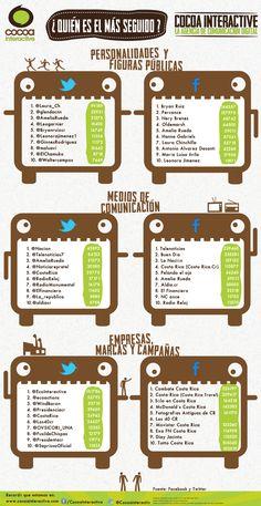 #Infografia Las cuentas de #Facebook y #Twitter con más seguidores en #CostaRica | @CocoaInteractiv