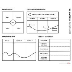 UX Mapping Methods Compared --- UX Mapping Cheat Sheet: Empathy Mapping, Customer Journey Mapping, Experience Mapping and Service Blueprinting Customer Experience Quotes, Experience Map, Customer Journey Mapping, User Experience Design, Design Thinking, Web Design, Website Design, Graphic Design, Empathy Map