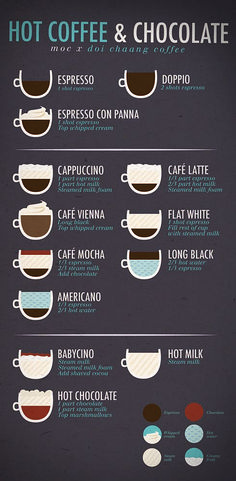 5 Fascinating Tips: But First Coffee Drinks coffee recepies ovens.But First Coffee Drinks coffee and books spring.How To Make Coffee Infographic. Coffee Shop Menu, Coffee Shop Business, Coffee Shop Design, Coffee Type, Coffee Art, Hot Coffee, Coffee Drawing, Iced Coffee, Coffee Poster