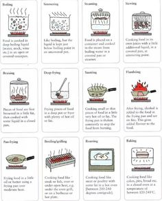 20 Essential Cooking Charts That Will Teach You All of the Basics and More