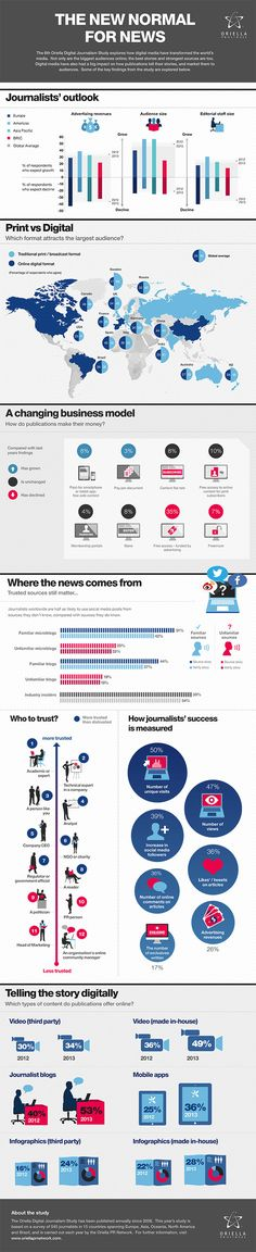 How Journalists Really Feel About the Digital Evolution ... Biggest audience is online, but print is where the prestige is