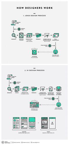 Flowchart: How Designers Work - DesignTAXI.com