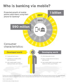 Who is banking via mobile? #EY