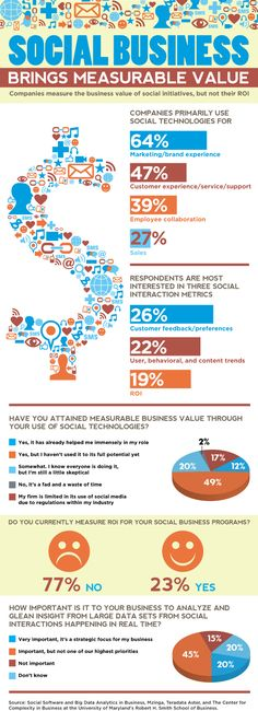 Social Business brings measurable value [Infographic]