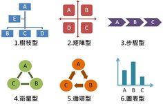 [圖解]了解6大商業圖解模式,資料解讀效率翻倍