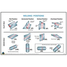 welding positions aws - Google Search