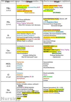 nursing abbreviations cheat sheet nursing cheat sheet lab valuesYou can find Nursing student tips and more on our website.nursing abbreviations cheat sheet nursing cheat sheet lab values Nursing Labs, Med Surg Nursing, Nursing Lab Values, Funny Nursing, Nursing School Notes, Nursing Schools, High Schools, Lpn Schools, Medical School