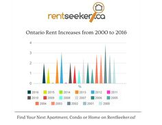 Ontario Rent Increase Guideline Set At 1.5 % for 2017