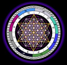 Synthesize the sacred geometry of the 64 tetrahedron grid, the flower of life, the I Ching and the Zodiac...