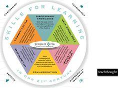"""@edutopia: Neat graphic. MT @dr_dmd: A Dictionary For 21st Century Teachers: http://edut.to/1EJNN5i. "" #digifest15"