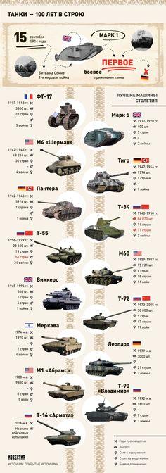 Как танки изменились за 100 лет - Известия