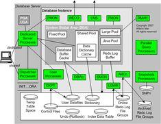 Oracle database server architecture.