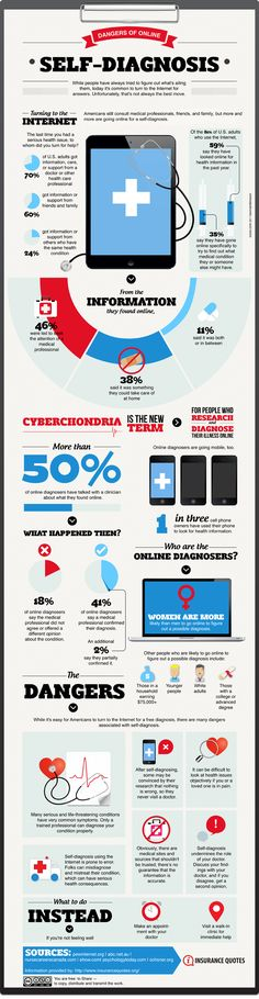 Afbeelding van http://wrm5sysfkg-flywheel.netdna-ssl.com/wp-content/uploads/2013/04/Cyberchrondria-The-Darkside-of-Digital-Health-Infographic.png.