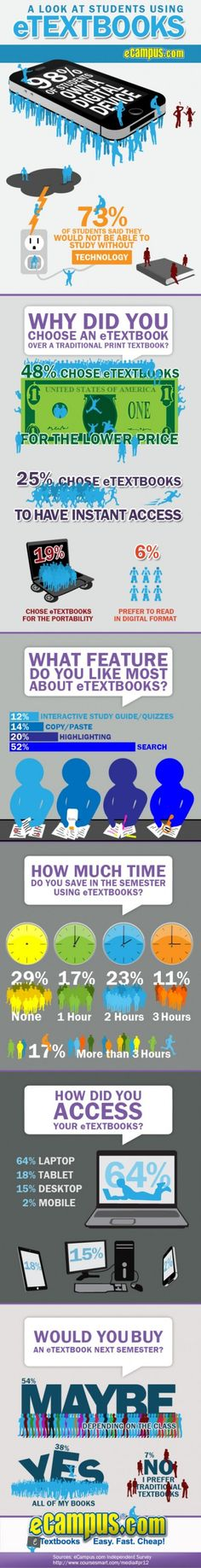 A Look At Student's Using eTextbooks https://twitter.com/OpusLearning