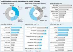 Soziale Netzwerke für sich nutzen  Kleine und mittelständische Betriebe entdecken Facebook und Youtube