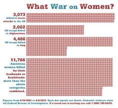 What war on women? Feminism, equality, awareness, he for she Intersectional Feminism, Patriarchy, Domestic Violence, Social Justice, In This World, Random Stuff, Mindfulness, Religion, Think