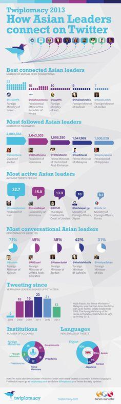 Political using media in asia