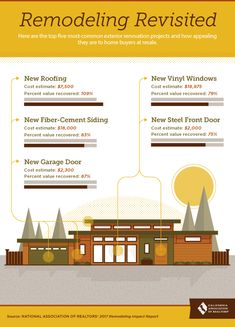 Here are the top five most common exterior renovation projects and how appealing they are to home buyers at resale.