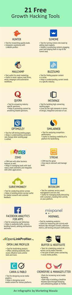 94 Best Google Marketing | Search Engine Optimization images