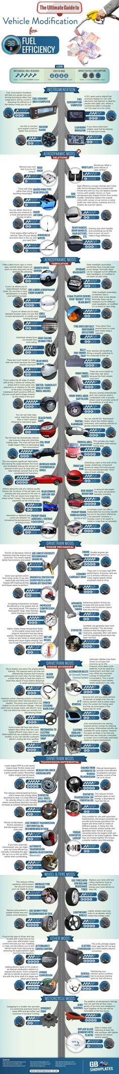 The Ultimate Guide to Vehicle Modifcation For Fuel Efficiency