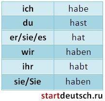 Спряжение глагола haben Немецкие глаголы в таблицах