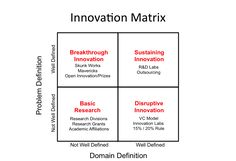 Innovation creates new value that didn't exist before. https://plus.google.com/+PatrickWiller/posts/BLVzWvNZ2Lj