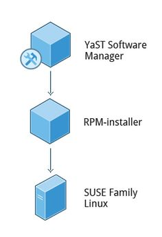 OpenSUSE's YaST Software Management | Section 3: Installing and Updating Software | LFS101x Courseware | edX