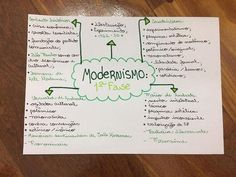 When it comes to learning a new language, especially for those of us who choose to learn outside of school and on our own, we usually want to learn as quickly as possible. Mental Map, Learn Brazilian Portuguese, Portuguese Lessons, Learn A New Language, Study Hard, Study Inspiration, Studyblr, France, Student Life