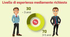 Infografica -Tutto ciò che serve per trovare lavoro nell'E-Commerce in Italia http://www.digital-coach.it/2014/uncategorized/infografica-tutto-cio-che-serve-per-trovare-lavoro-nelle-commerce-italia/