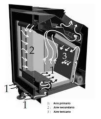 La doble combustion estufas de le a pinteres for Estufas doble combustion precios