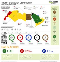 Clean Tech Market Growing In Middle East And North Africa