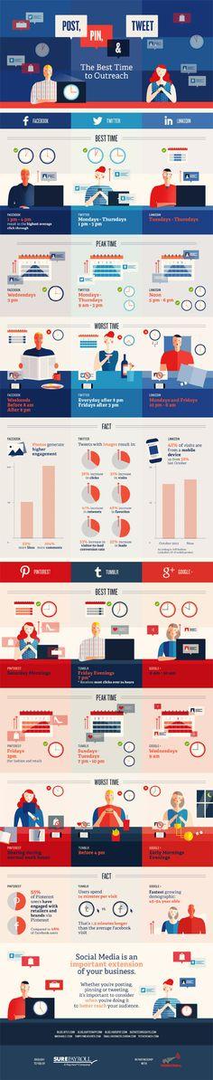 Mejores horas para utilizar algunas redes sociales