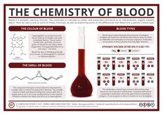 Here's a Halloween special on the chemistry of blood: colour, blood types, and more! http://wp.me/s4aPLT-blood