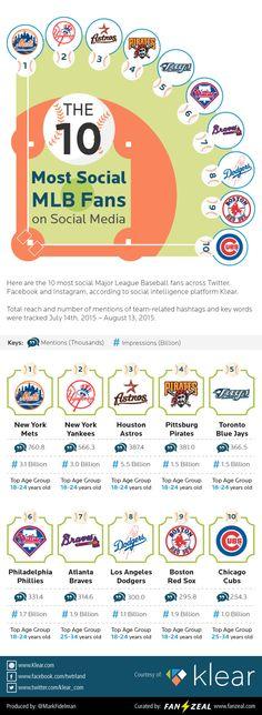 Fanzeal 10-Loudest-Most-Social-MLB-Fans-1