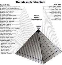 Image from http://2012data.webs.com/freemason-pyramid.jpg.