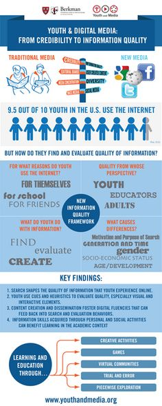 Berkman Center report on youth and digital media