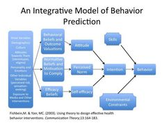 behavioral instructional design models