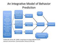 behavioral instructional design models