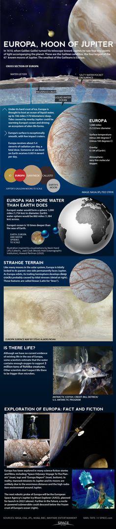 Infographic: Jupiter's moon Europa has a huge underground ocean.