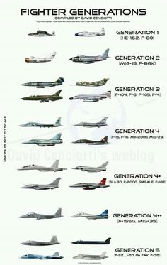 Jet fighter generation - latest gen is 5th