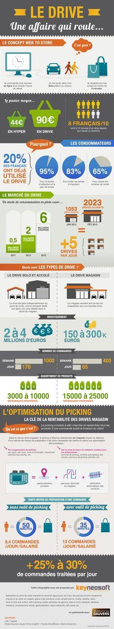 Le drive est un modèle qui s'installe de plus en plus dans le paysage français du e-commerce, principalement grâce aux grandes chaines d'alimentaires qui ouvrent des centaines de drives par an depuis leur apparition en 2006.