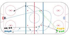 Ice Hockey Drills and Coaching Tips from The Coaches Site Hockey Drills, Hockey Training, Hockey Coach, Hockey Stuff, Ice Hockey, Coaches, Play, Baseball, Tips