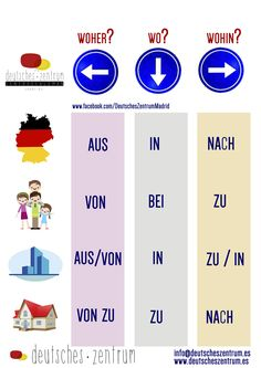 Präpositionen German / German / alemán / Vocabulary / Vocabulario / DAF / Grammar / gramática - # gramática Source by xxardwelle. German Language Course, German Language Learning, Language Study, Dual Language, Study German, German English, German Grammar, German Words, German Resources