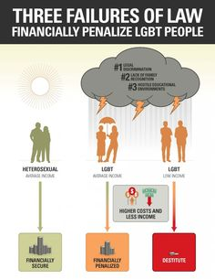 What you may not know is what the numbers look like for LGBT Americans. LGBT people disproportionately struggle with poverty.