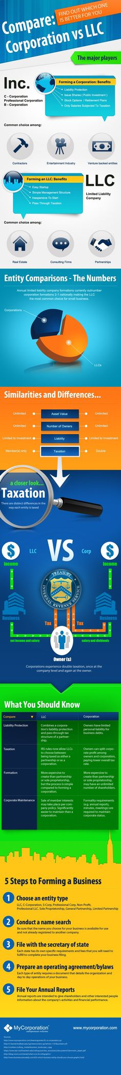 LLCs vs Corporations - starting a small biz? Want to know the difference between an LLC and a Corporation? This infographic from mycorporation.com can help.http://blog.mycorporation.com/2013/10/llcs-vs-corporations-which-entity-is-best-for-your-business-infographic/
