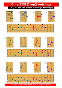 Here's an overview of the drop 2 voicings on all sets of strings.- Here's an overview of the drop 2 voicings on all sets of strings. … Here's an overview of the drop 2 voicings… - Guitar Chords And Scales, Jazz Guitar Chords, Jazz Guitar Lessons, Music Theory Guitar, Guitar Classes, Guitar Chord Chart, Music Guitar, Music Institute, Guitar Exercises
