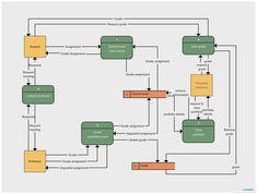 39 Best Data Flow Diagram Examples Images Data Flow Diagram Data