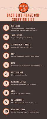 Dash Diet Phase 1 Shopping List