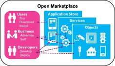COMPOSE The #Marketplace of #IoT connect #developers to #businesses and #consumers